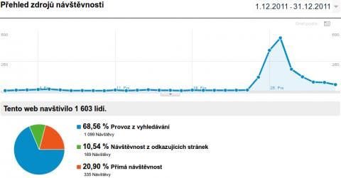 Rekordní návštěvnost našeho webu v prosinci 2011