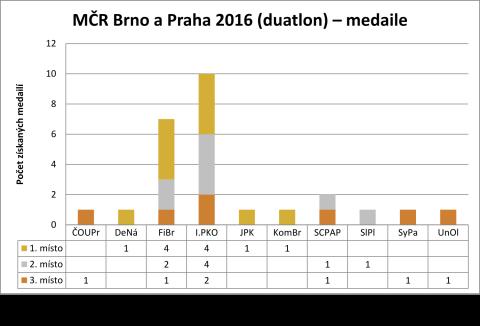 2016-03-05-mcr-brno-a-praha-2016-duatlon-medaile