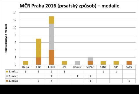 2016-03-05-mcr-praha-2016-prsarsky-způsob-medaile